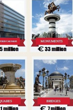 """BIRN OTKRIO: Konačna cijena """"Skoplja 2014."""" je...!"""