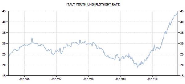 Nezaposlenost među mladima