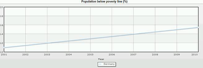 Njemačka nezaposlenost