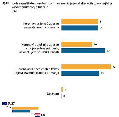 Eurobarometar